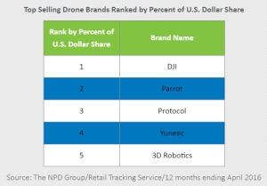 Top selling drone brands